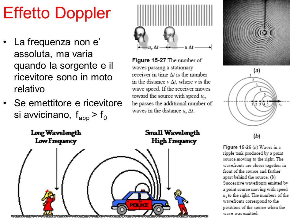 Effetto Doppler La frequenza non e' assoluta, ma varia quando la sorgente e il ricevitore sono in moto relativo.