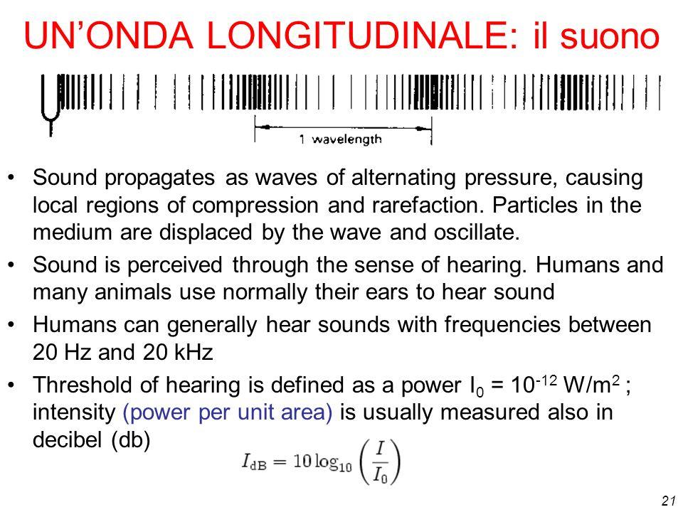 UN'ONDA LONGITUDINALE: il suono