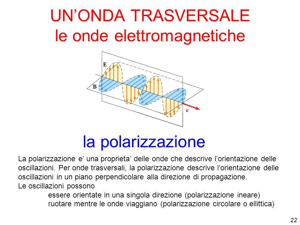 UN'ONDA TRASVERSALE le onde elettromagnetiche