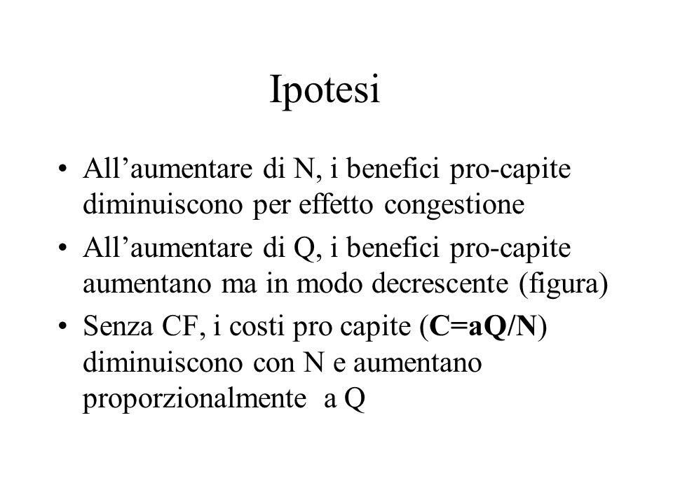 Ipotesi All'aumentare di N, i benefici pro-capite diminuiscono per effetto congestione.