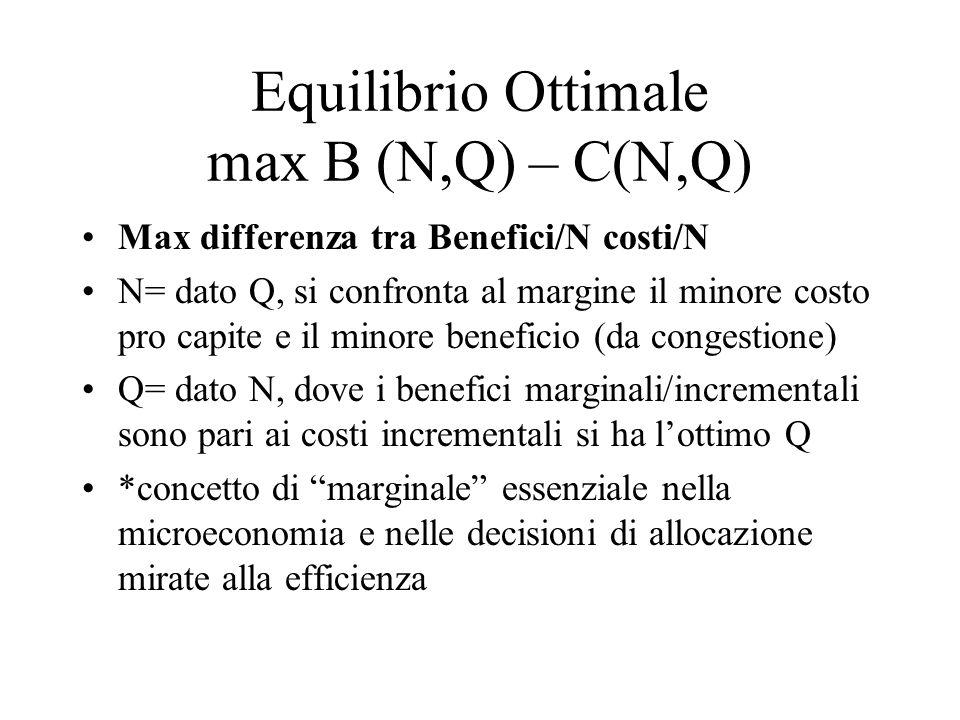 Equilibrio Ottimale max B (N,Q) – C(N,Q)