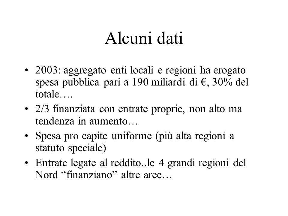 Alcuni dati 2003: aggregato enti locali e regioni ha erogato spesa pubblica pari a 190 miliardi di €, 30% del totale….