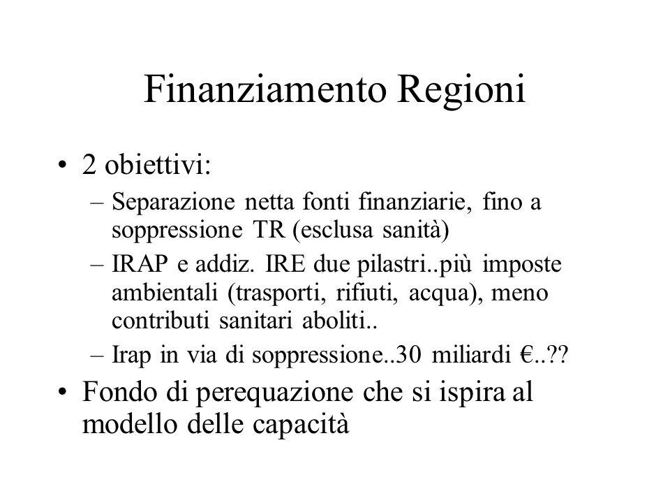Finanziamento Regioni