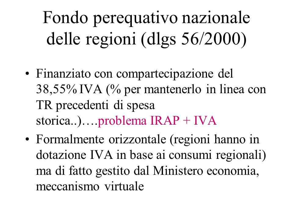 Fondo perequativo nazionale delle regioni (dlgs 56/2000)