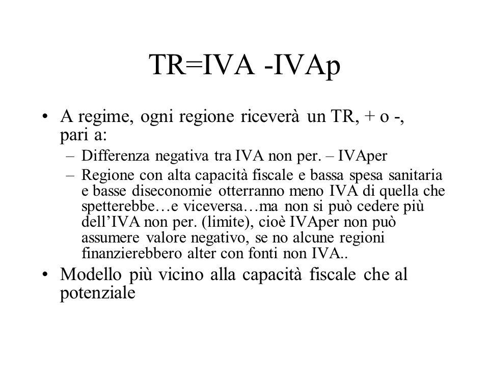 TR=IVA -IVAp A regime, ogni regione riceverà un TR, + o -, pari a: