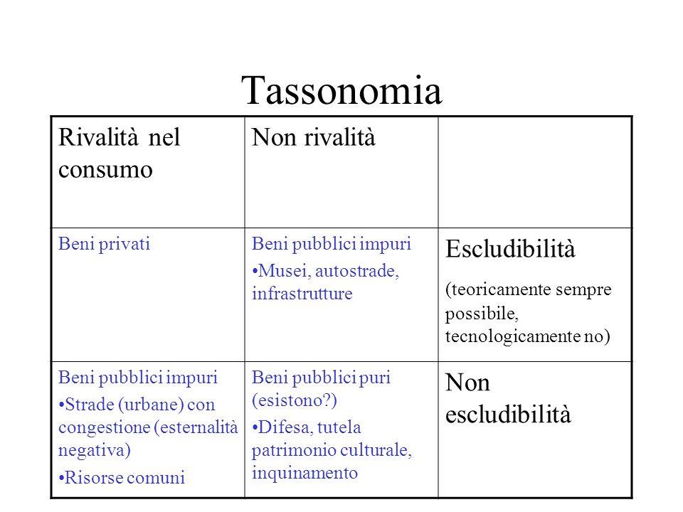 Tassonomia Rivalità nel consumo Non rivalità Escludibilità