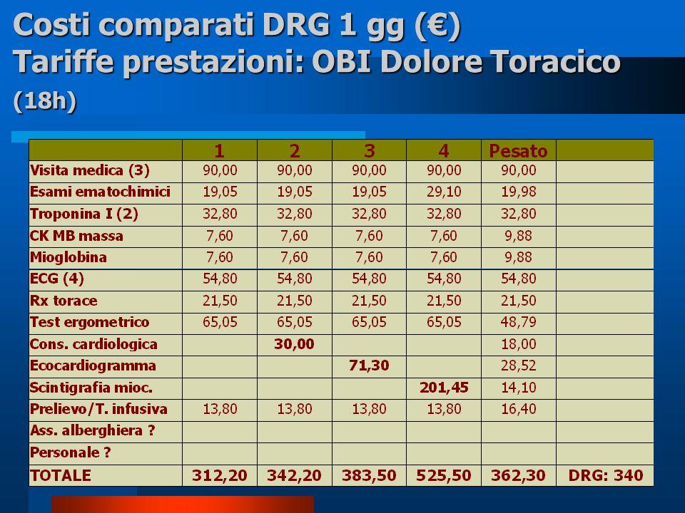 Costi comparati DRG 1 gg (€) Tariffe prestazioni: OBI Dolore Toracico (18h)