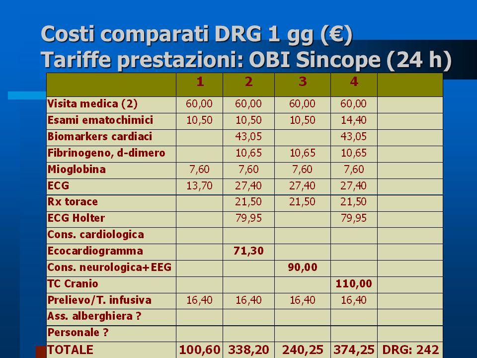 Costi comparati DRG 1 gg (€) Tariffe prestazioni: OBI Sincope (24 h)