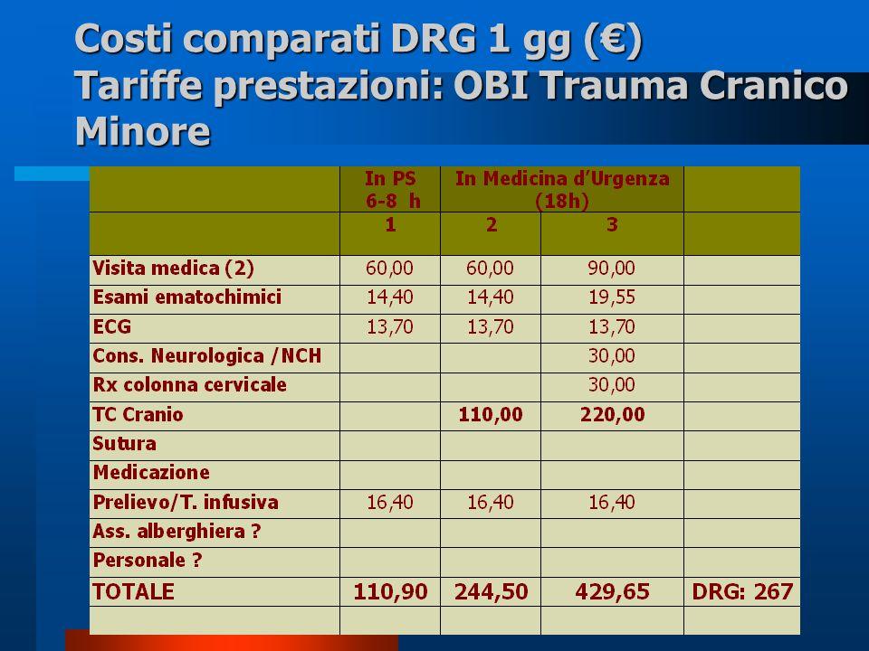 Costi comparati DRG 1 gg (€) Tariffe prestazioni: OBI Trauma Cranico Minore