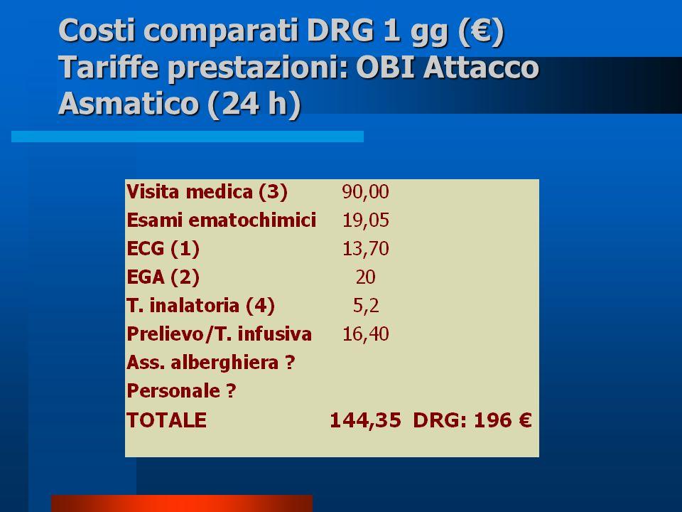 Costi comparati DRG 1 gg (€) Tariffe prestazioni: OBI Attacco Asmatico (24 h)