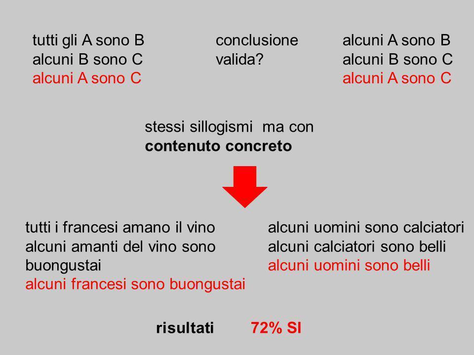 tutti gli A sono B alcuni B sono C. alcuni A sono C. conclusione. valida alcuni A sono B. stessi sillogismi ma con contenuto concreto.
