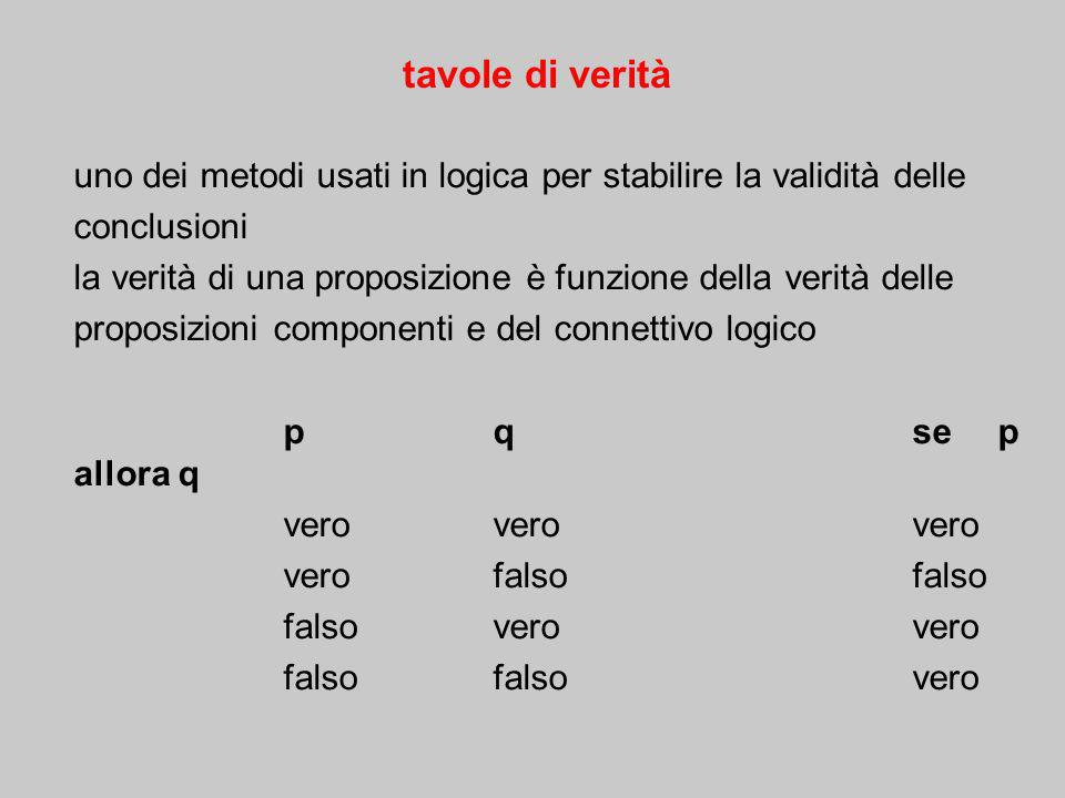 tavole di verità uno dei metodi usati in logica per stabilire la validità delle. conclusioni.