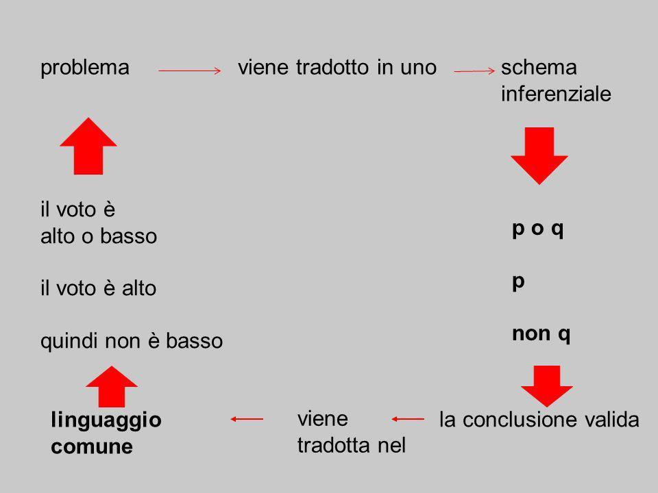 problema viene tradotto in uno schema