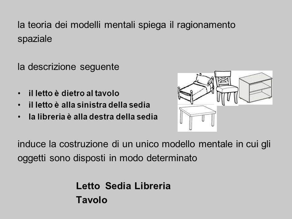 la teoria dei modelli mentali spiega il ragionamento spaziale