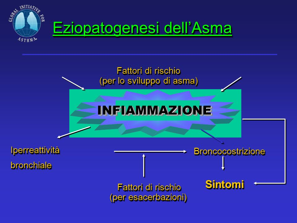 Eziopatogenesi dell'Asma