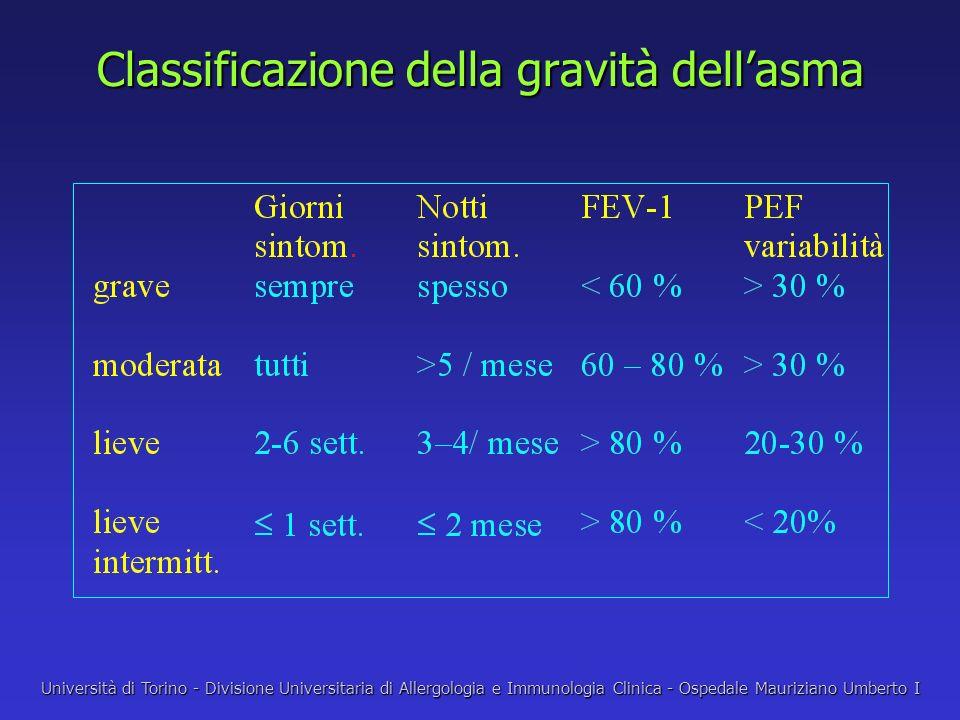Classificazione della gravità dell'asma