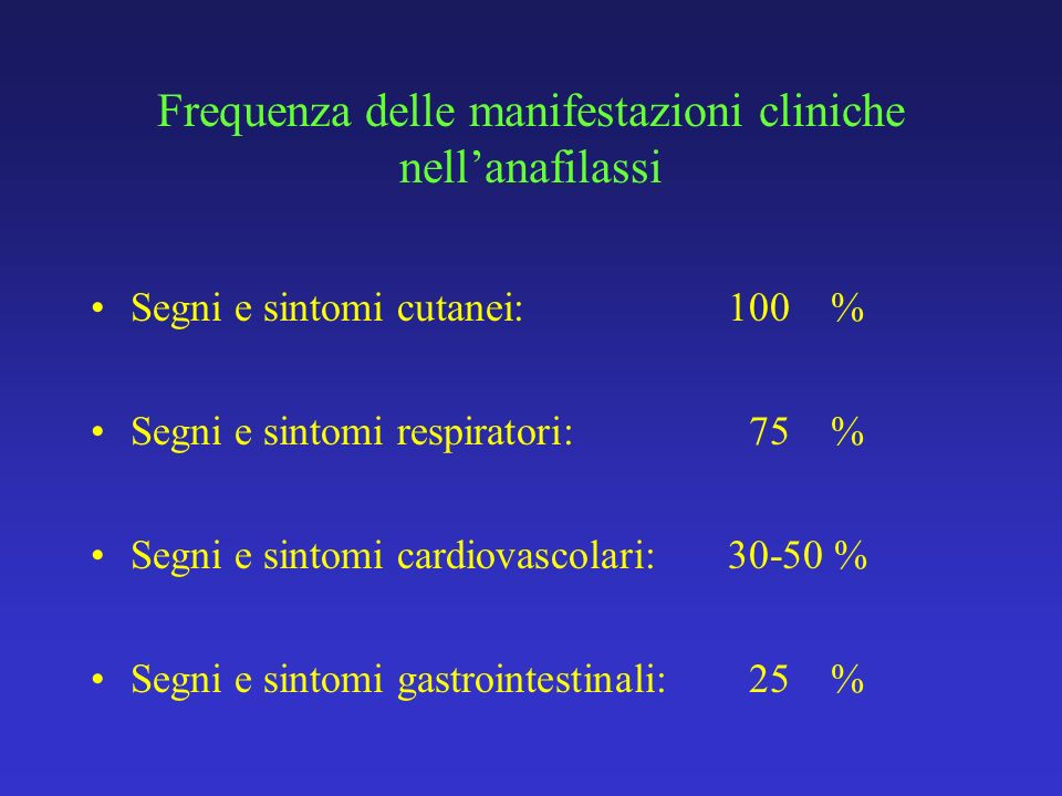 Frequenza delle manifestazioni cliniche nell'anafilassi