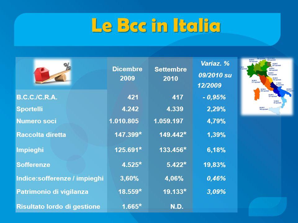 Le Bcc in Italia * Dicembre 2009 Settembre 2010 Variaz. % 09/2010 su