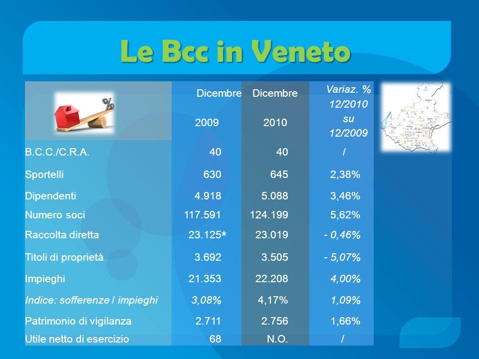 Le Bcc in Veneto * Dicembre Variaz. % 12/2010 su 12/2009 2009 2010
