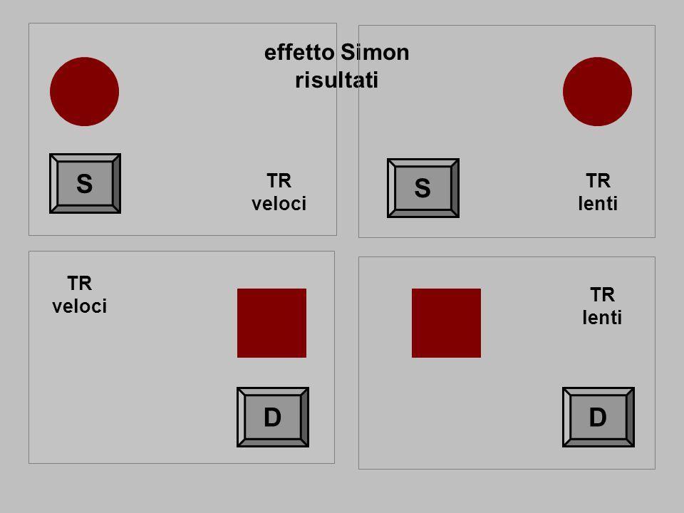 effetto Simon risultati S S TR veloci TR lenti TR veloci TR lenti D D