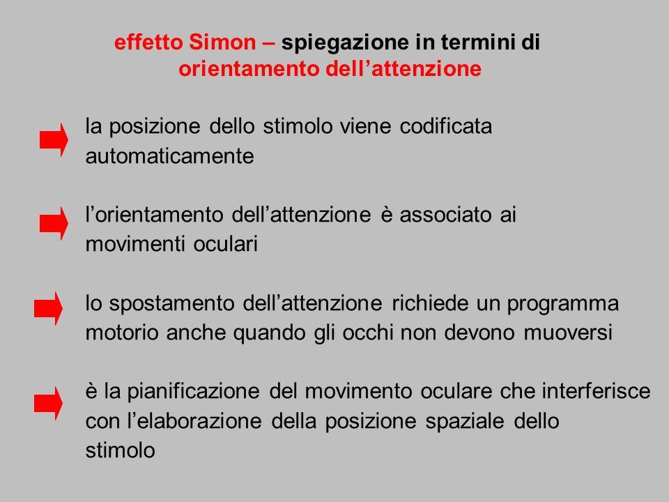 effetto Simon – spiegazione in termini di