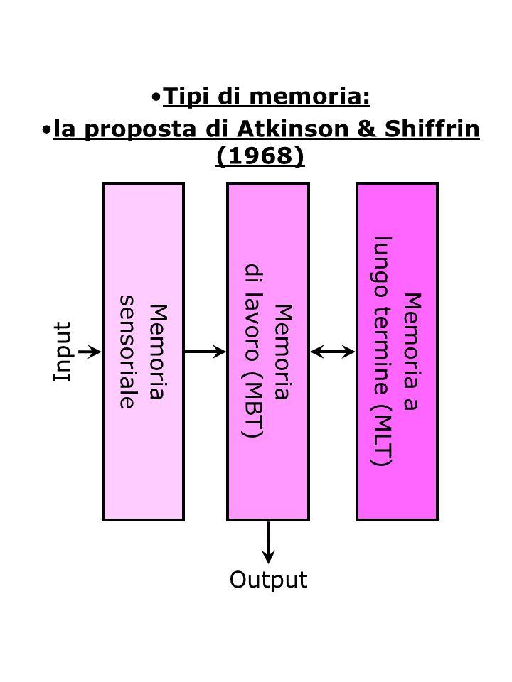 la proposta di Atkinson & Shiffrin (1968)