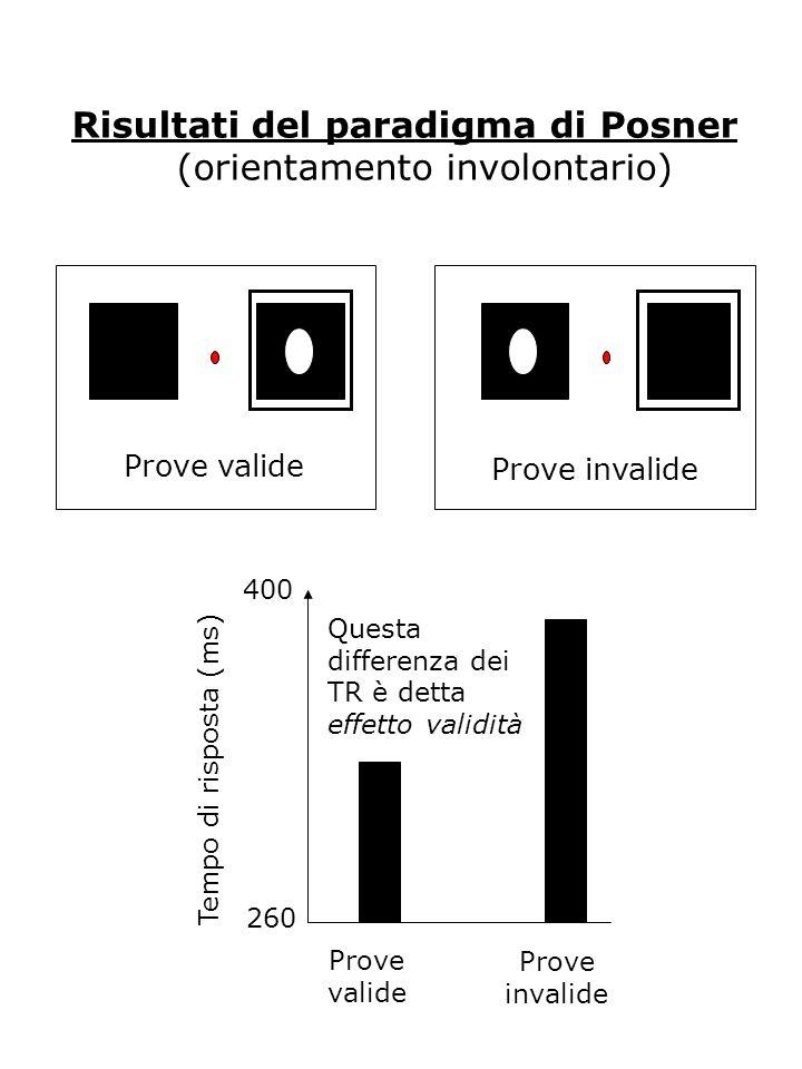 Risultati del paradigma di Posner (orientamento involontario)
