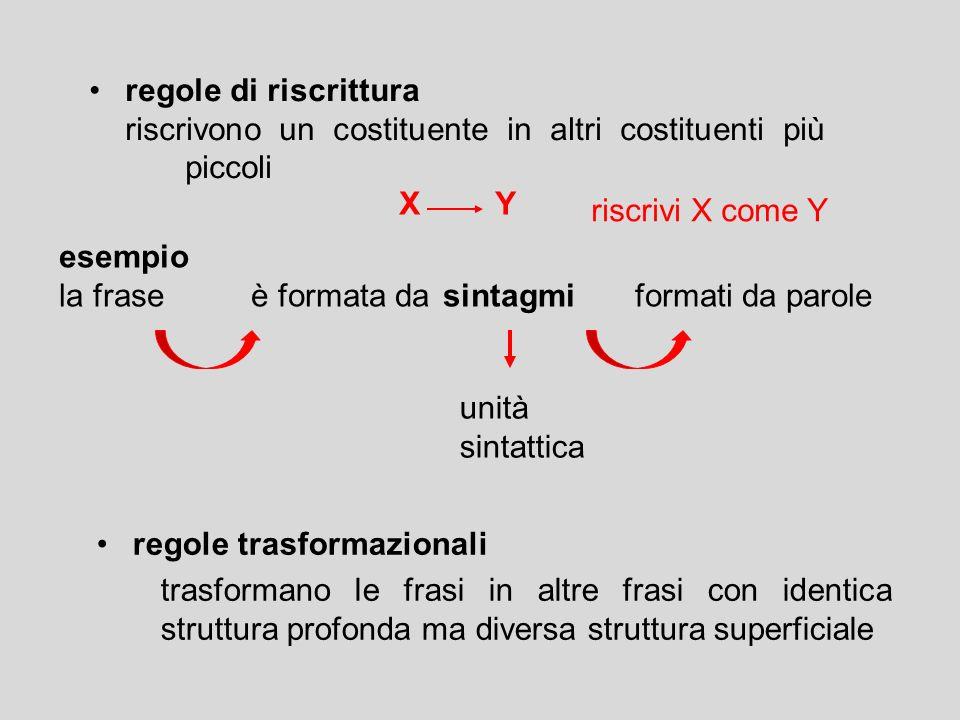 regole di riscritturariscrivono un costituente in altri costituenti più piccoli. X Y. riscrivi X come Y.