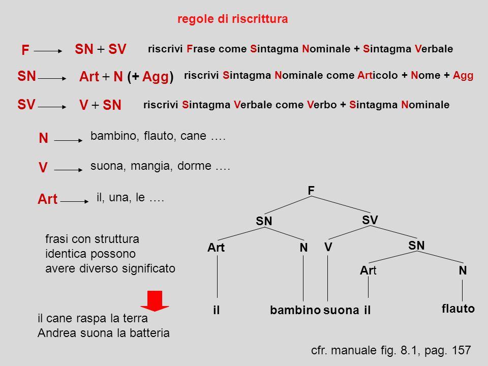 F SN + SV SN Art + N (+ Agg) SV V + SN N V Art regole di riscrittura