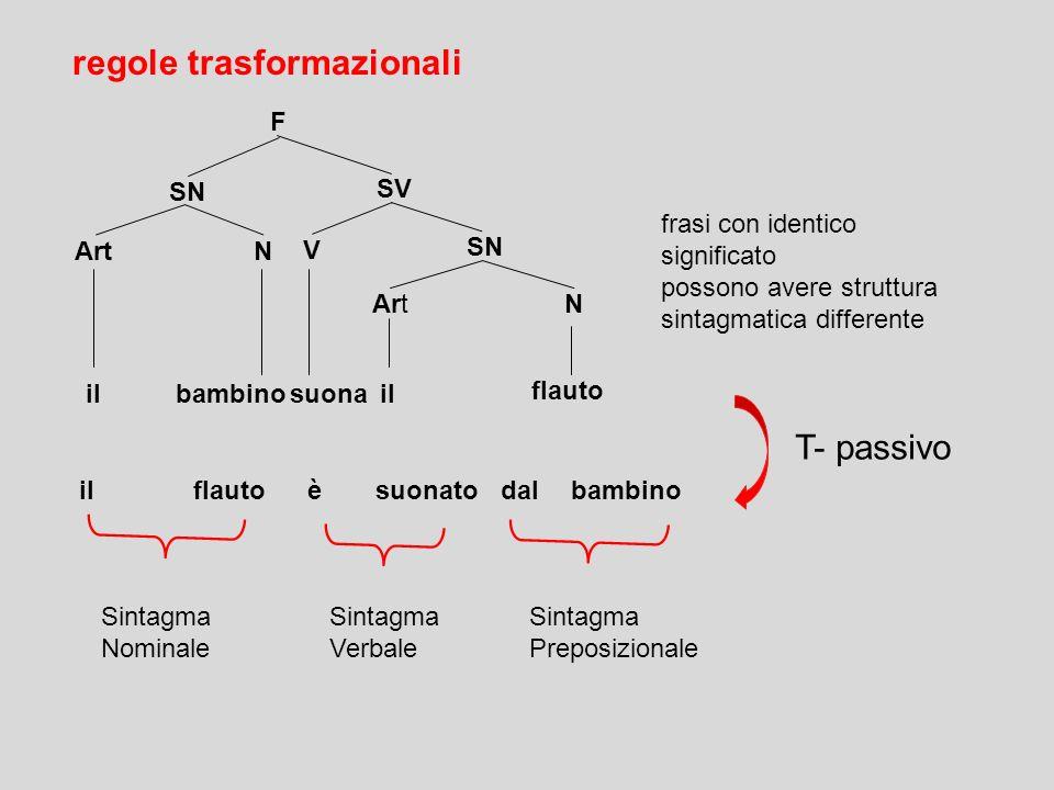 regole trasformazionali