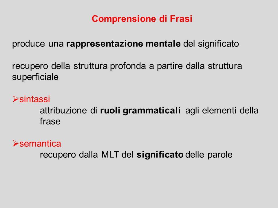Comprensione di Frasi produce una rappresentazione mentale del significato. recupero della struttura profonda a partire dalla struttura superficiale.