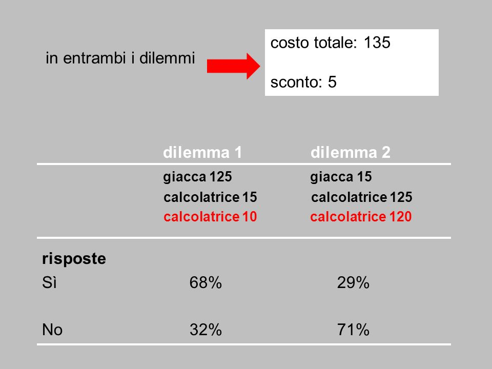 costo totale: 135 in entrambi i dilemmi sconto: 5 dilemma 1 dilemma 2