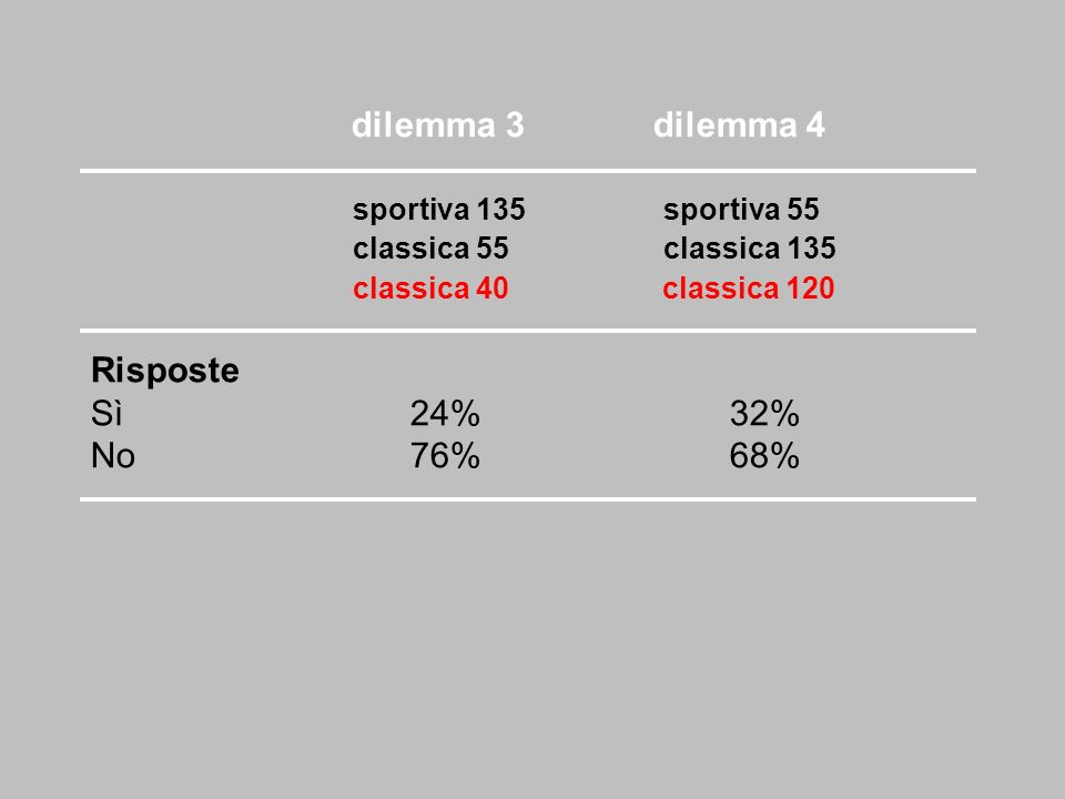 Risposte Sì 24% 32% No 76% 68% dilemma 3 dilemma 4