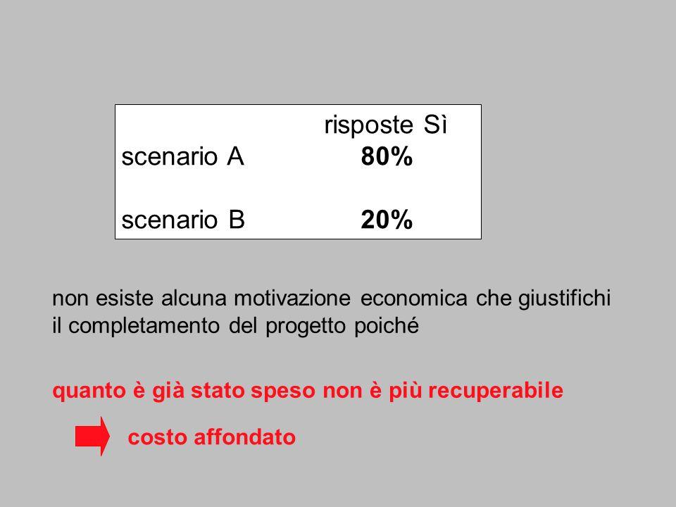 risposte Sì scenario A 80% scenario B 20%