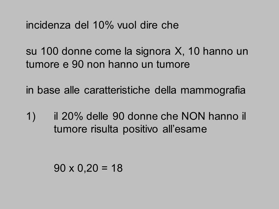 incidenza del 10% vuol dire che su 100 donne come la signora X, 10 hanno un tumore e 90 non hanno un tumore in base alle caratteristiche della mammografia 1) il 20% delle 90 donne che NON hanno il tumore risulta positivo all'esame 90 x 0,20 = 18