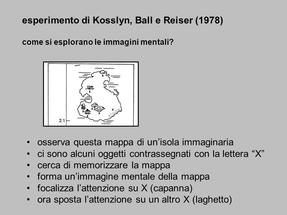 esperimento di Kosslyn, Ball e Reiser (1978)