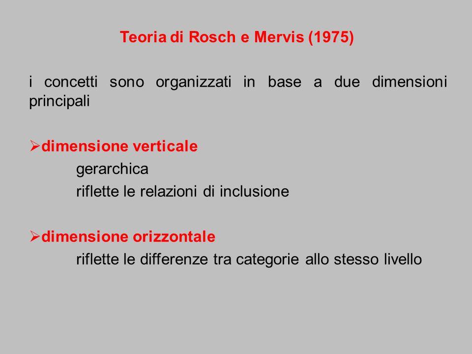 Teoria di Rosch e Mervis (1975)