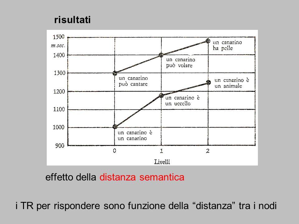 risultati effetto della distanza semantica.