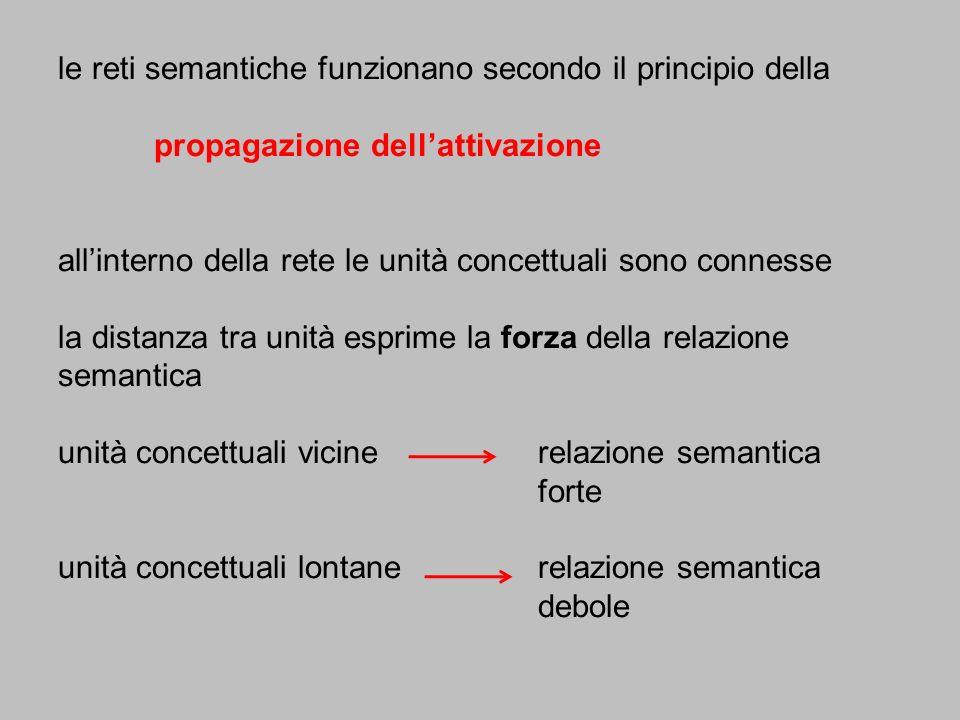 le reti semantiche funzionano secondo il principio della
