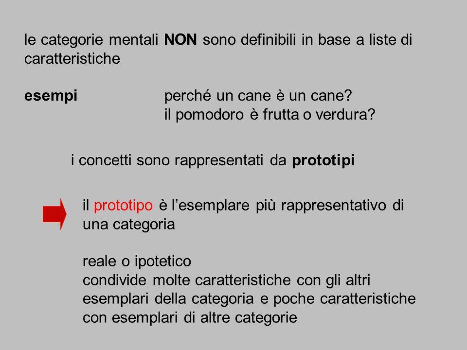 le categorie mentali NON sono definibili in base a liste di caratteristiche
