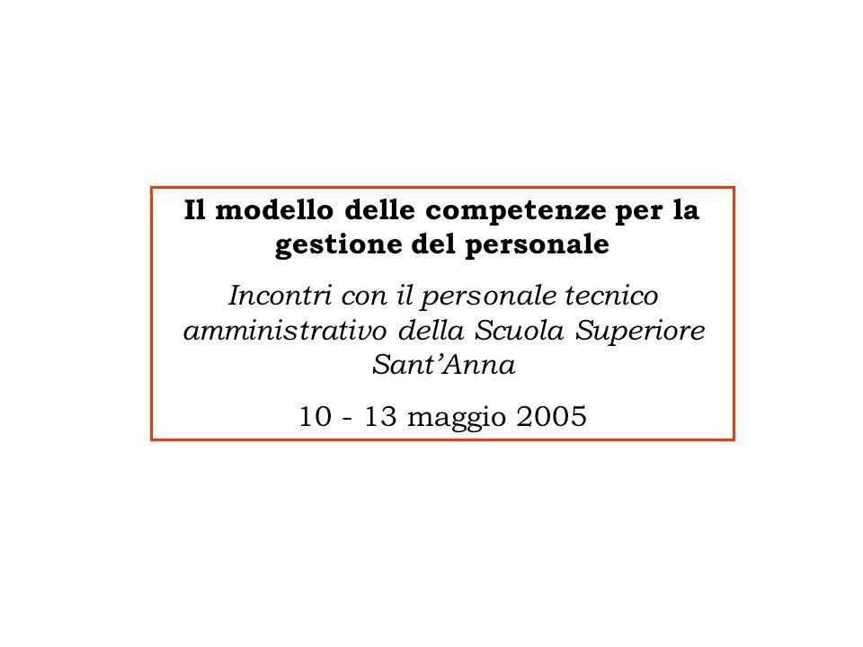 Il modello delle competenze per la gestione del personale