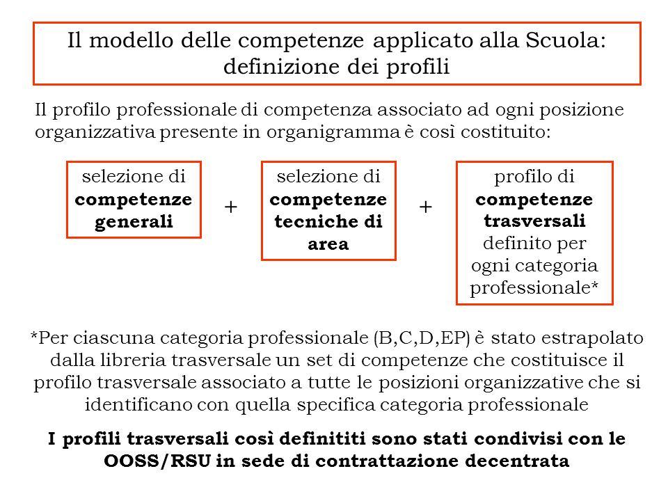 Il modello delle competenze applicato alla Scuola: definizione dei profili