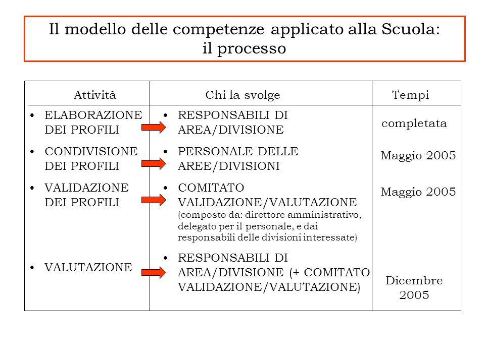 Il modello delle competenze applicato alla Scuola: il processo