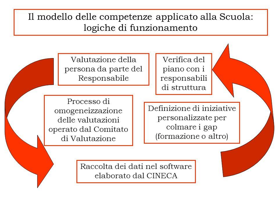 Il modello delle competenze applicato alla Scuola: logiche di funzionamento