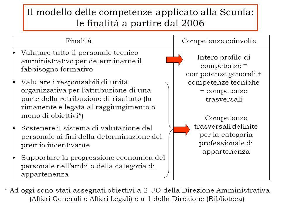 Il modello delle competenze applicato alla Scuola: le finalità a partire dal 2006