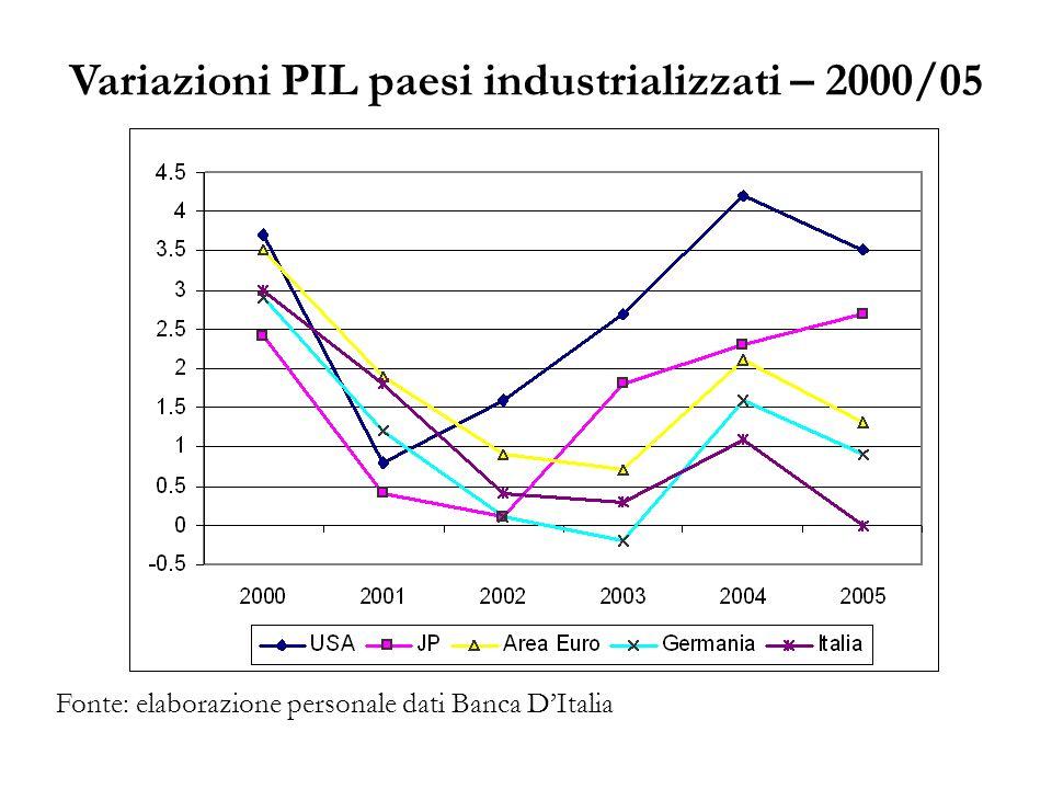 Variazioni PIL paesi industrializzati – 2000/05