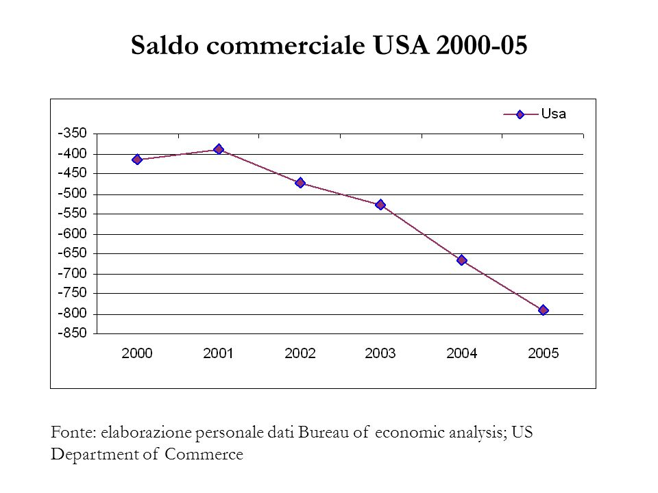 Saldo commerciale USA 2000-05