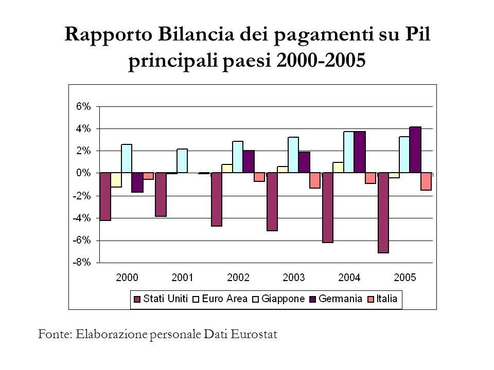 Rapporto Bilancia dei pagamenti su Pil principali paesi 2000-2005