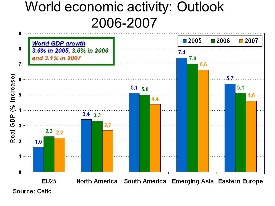 World economic activity: Outlook