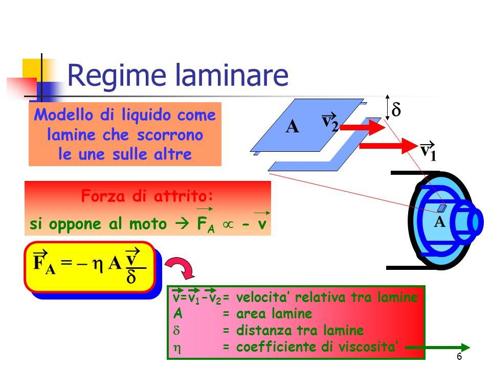 Modello di liquido come si oppone al moto  FA  - v